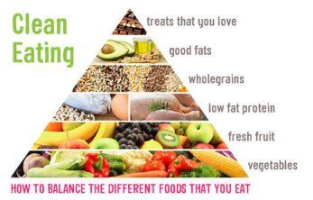 Clean Eating pyramid